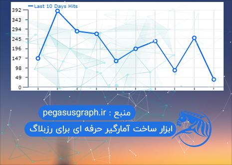 ابزار ساخت آمارگیر حرفه ای برای رزبلاگ